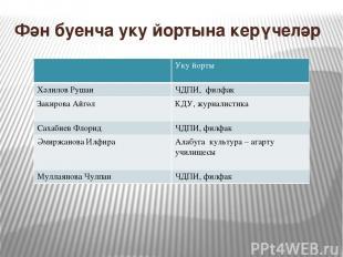 Фән буенча уку йортына керүчеләр Укуйорты Хәлилов Рушан ЧДПИ, филфак ЗакироваАйг