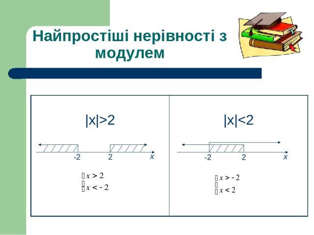Найпростіші нерівності з модулем 2 -2 х х 2 -2 |х|>2 |х|