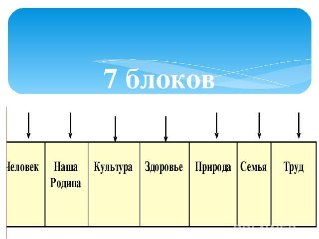 7 блоков воспитательной работы