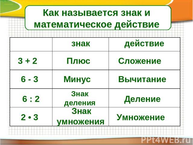 Как называется знак и математическое действие 3 + 2 Плюс Сложение 6 - 3 Минус Вычитание 6 : 2 2 • 3 Знак деления Деление Знак умножения Умножение