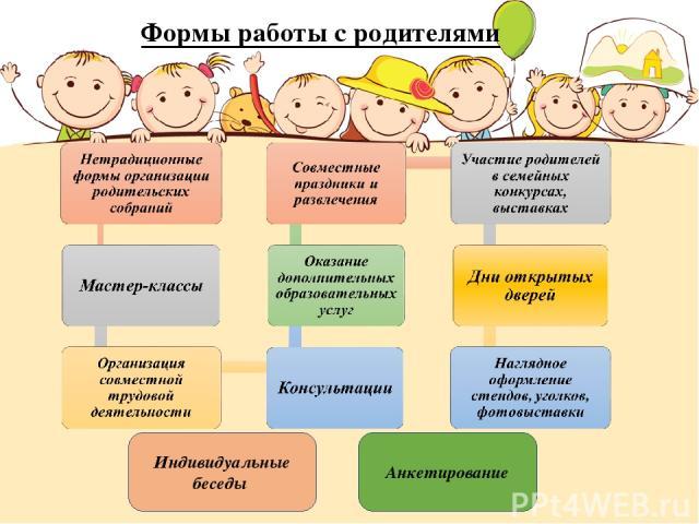 Формы работы с родителями Индивидуальные беседы Анкетирование