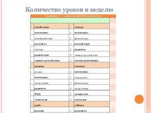"""Количество уроков в неделю Расписание 4 """"а"""" класса на 2014-2015 учебный год 4""""а"""""""