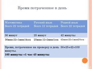 Время потраченное в день Математика Всего 22 тетрадей Русский язык Всего 12 тетр