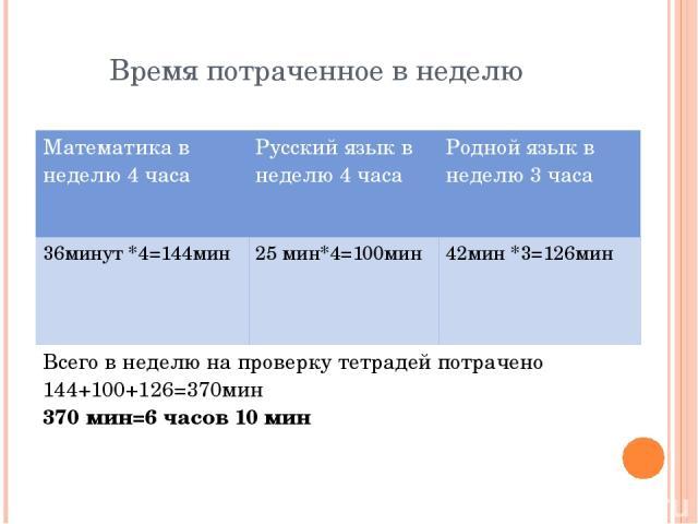 Время потраченное в неделю Математика в неделю 4 часа Русский язык в неделю 4 часа Родной язык в неделю 3 часа 36минут*4=144мин 25 мин*4=100мин 42мин *3=126мин Всего внеделю на проверку тетрадей потрачено 144+100+126=370мин 370 мин=6 часов 10 мин