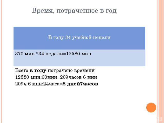 Время, потраченное в год Вгоду 34учебной недели 370 мин *34 недели=12580 мин Всегов годупотрачено времени 12580 мин:60мин=209часов 6 мин 209ч 6 мин:24часа=8дней7часов