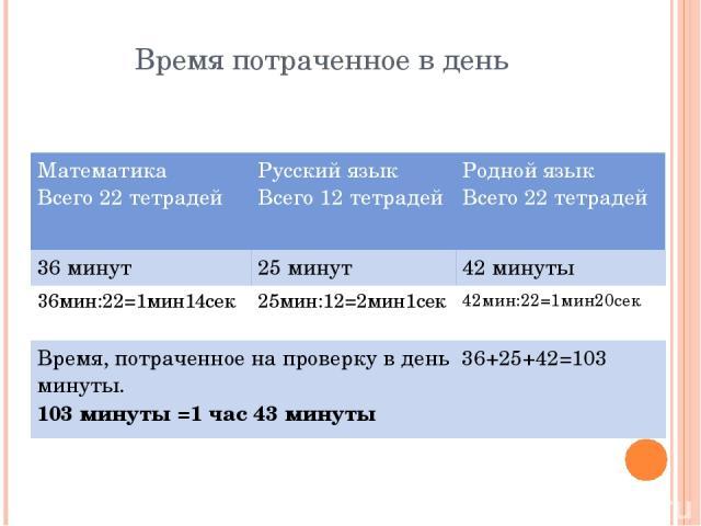 Время потраченное в день Математика Всего 22 тетрадей Русский язык Всего 12 тетрадей Родной язык Всего 22 тетрадей 36 минут 25 минут 42 минуты 36мин:22=1мин14сек 25мин:12=2мин1сек 42мин:22=1мин20сек Время, потраченное на проверку в день 36+25+42=103…