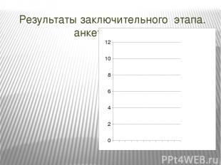 Результаты заключительного этапа. анкетирование
