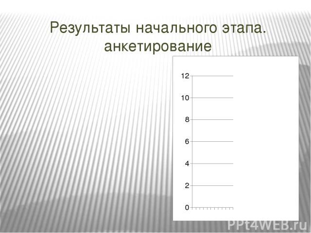 Результаты начального этапа. анкетирование