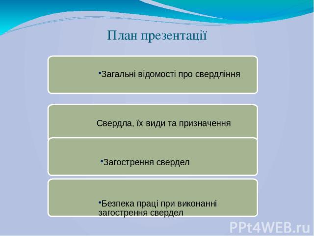 План презентації Загальні відомості про свердління Свердла, їх види та призначення Загострення свердел Безпека праці при виконанні загострення свердел