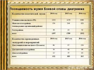 Посещаемость музея Боевой славы диаграмма Количество посетителей музея 2014 год