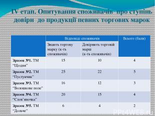IV етап. Опитування споживачів про ступінь довіри до продукції певних торгових м