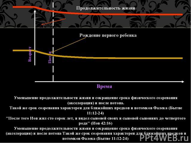 Продолжительность жизни Рождение первого ребенка Уменьшение продолжительности жизни и сокращение срока физического созревания (акселерация) и после потопа. Такой же срок созревания характерен для ближайших предков и потомков Фалека (Бытие 11:12-24) …
