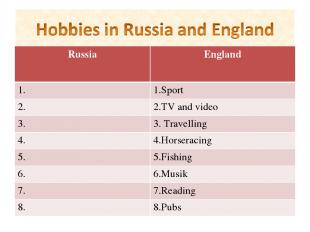 Russia England 1. 1.Sport 2. 2.TV and video 3. 3. Travelling 4. 4.Horseracing 5.
