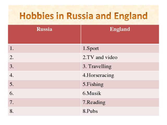 Russia England 1. 1.Sport 2. 2.TV and video 3. 3. Travelling 4. 4.Horseracing 5. 5.Fishing 6. 6.Musik 7. 7.Reading 8. 8.Pubs