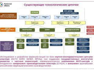 Исследования и разработки фармсубстанций на базе научно-исследовательских центро