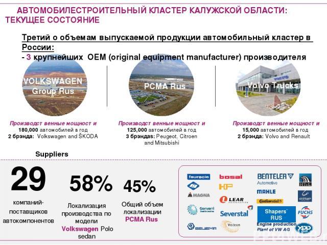 Производственные мощности 125,000 автомобилей в год 3 брэндаs: Peugeot, Citroen and Mitsubishi Производственные мощности 180,000 автомобилей в год 2 брэнда: Volkswagen and ŠKODA Производственные мощности 15,000 автомобилей в год 2 брэнда: Volvo and …