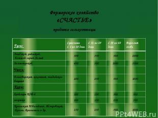 Фермерское хозяйство «СЧАСТЬЕ» продажа сельхозптицы Гуси: Суточные С 1 по 10 ден