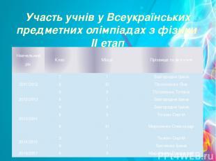 Участь учнів у Всеукраїнських предметних олімпіадах з фізики ІІ етап Навчальний