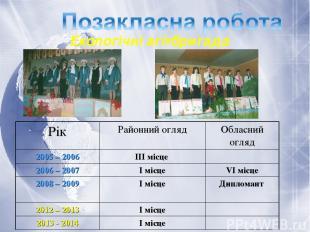 Екологічні агітбригада Рік Районний огляд Обласний огляд 2005 – 2006 ІІІ місце 2