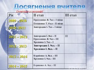 Олімпіади з географії Рік ІІ етап ІІІ етап 2009 - 2010 Просоленко Я. 7кл – І міс