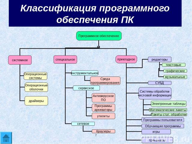 * Классификация программного обеспечения ПК