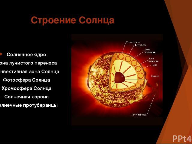 Строение Солнца Солнечное ядро Зона лучистого переноса Конвективная зона Солнца Фотосфера Солнца Хромосфера Солнца Солнечная корона Солнечные протуберанцы