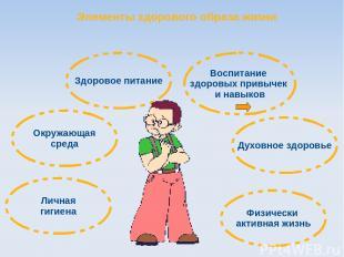 Воспитание здоровых привычек и навыков Окружающая среда Здоровое питание Физичес