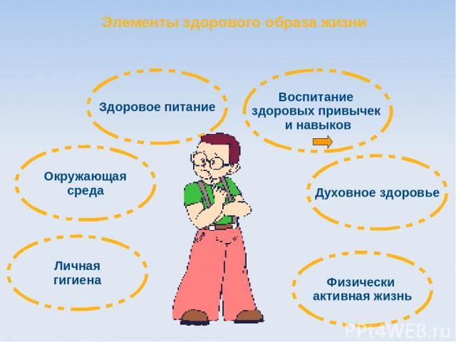 Воспитание здоровых привычек и навыков Окружающая среда Здоровое питание Физически активная жизнь Личная гигиена Духовное здоровье Элементы здорового образа жизни