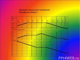 Динаміка чисельності населення Харківської області.