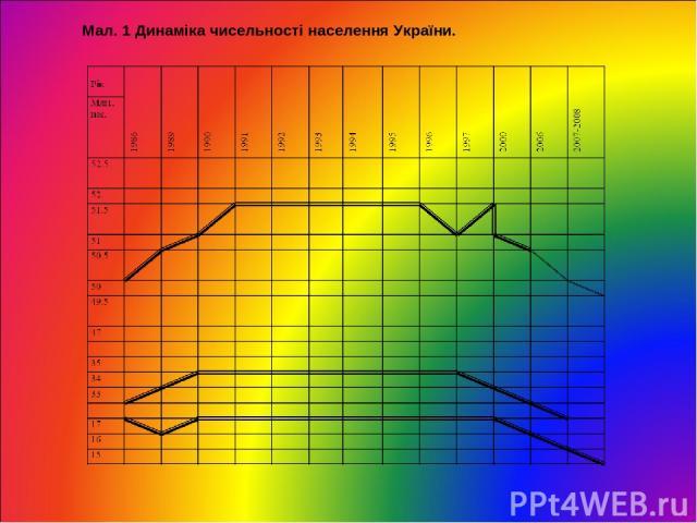 Мал. 1 Динаміка чисельності населення України.