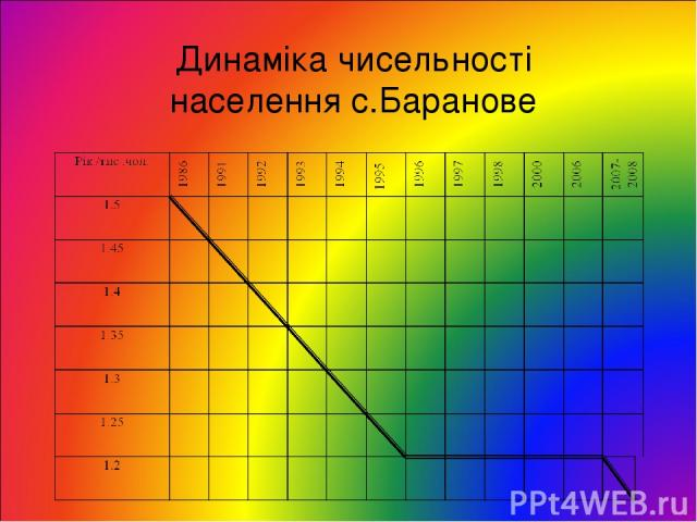 Динаміка чисельності населення с.Баранове