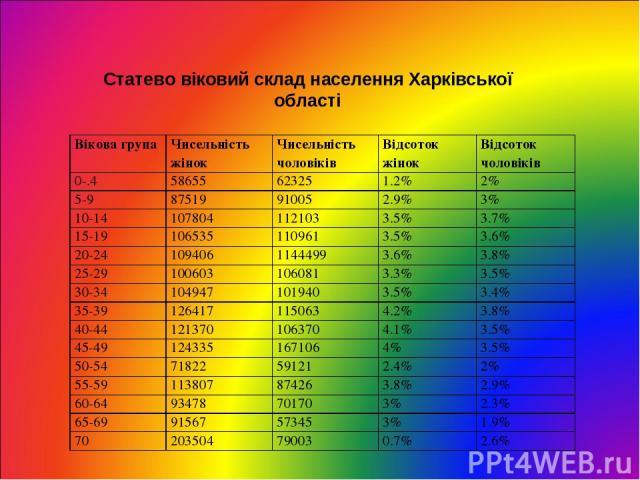 Статево віковий склад населення Харківської області Вікова група Чисельність жінок Чисельність чоловіків Відсоток жінок Відсоток чоловіків 0-.4 58655 62325 1.2% 2% 5-9 87519 91005 2.9% 3% 10-14 107804 112103 3.5% 3.7% 15-19 106535 110961 3.5% 3.6% 2…