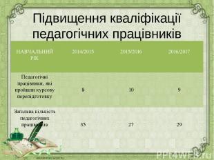 Підвищення кваліфікації педагогічних працівників НАВЧАЛЬНИЙ РІК 2014/2015 2015/2