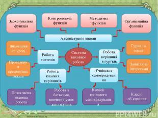Система виховної роботи Робота вчителів Адміністрація школи Робота керівників гу