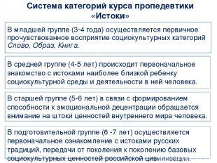 Система категорий курса пропедевтики «Истоки» В младшей группе (3-4 года) осущес