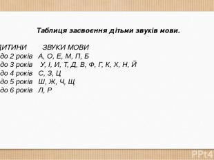 Таблиця засвоєння дітьми звуків мови. ВІК ДИТИНИ ЗВУКИ МОВИ Від 1 до 2 ро