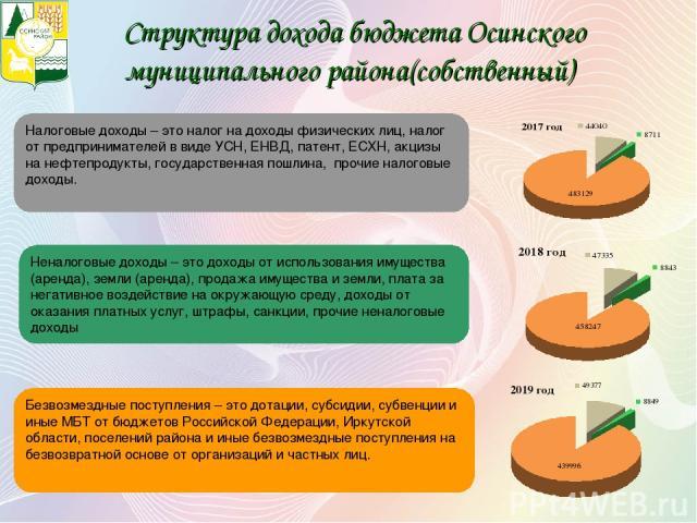 Структура дохода бюджета Осинского муниципального района(собственный) Безвозмездные поступления – это дотации, субсидии, субвенции и иные МБТ от бюджетов Российской Федерации, Иркутской области, поселений района и иные безвозмездные поступления на б…