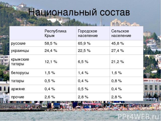 Национальный состав Республика Крым Городское население Сельское население русские 58,5% 65,9% 45,8% украинцы 24,4% 22,5% 27,4% крымские татары 12,1% 6,5% 21,2% белорусы 1,5% 1,4% 1,6% татары 0,5% 0,4% 0,8% армяне 0,4% 0,5% 0,4% пр…