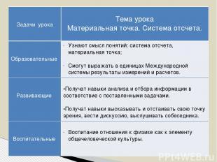 Структура методической разработки раздела образовательной программы Авторы прогр