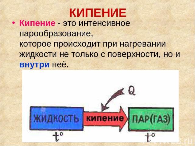 КИПЕНИЕ Кипение - это интенсивное парообразование, которое происходит при нагревании жидкости не только с поверхности, но и внутри неё.