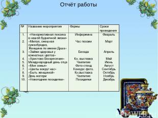 Отчёт работы - № Название мероприятия Формы Сроки проведения 1. 2. 3. 4. 5. 6. 7