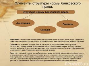 Элементы структуры нормы банковского права. Диспозиция – центральный элемент бан