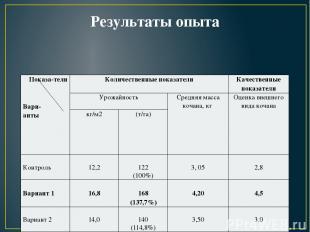 Результаты опыта Показа-тели   Вари- анты Количественные показатели Качественн