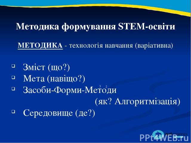 2 3 Методика формування STEM-освіти МЕТОДИКА - технологія навчання (варіативна) Зміст (що?) Мета (навіщо?) Засоби-Форми-Методи (як? Алгоритмізація) Середовище (де?)