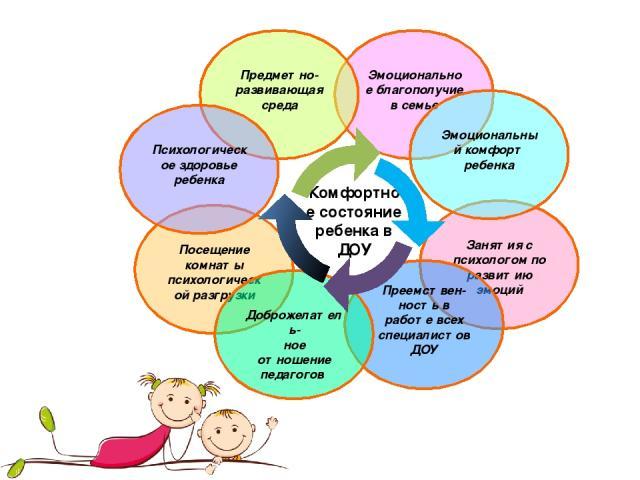 Занятия с психологом по развитию эмоций Преемствен- ность в работе всех специалистов ДОУ Эмоциональное благополучие в семье Предметно-развивающая среда Посещение комнаты психологической разгрузки Доброжелатель- ное отношение педагогов Эмоциональный …