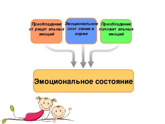 Эмоциональное состояние Преобладание положительных эмоций Эмоциональное состояние в норме Преобладание отрицательных эмоций
