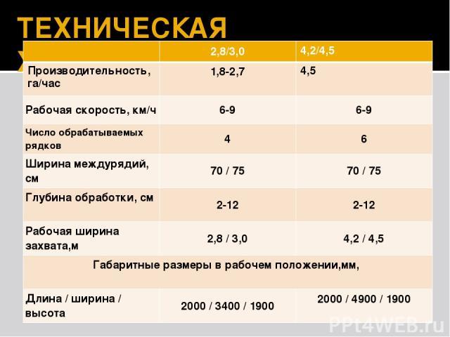 ТЕХНИЧЕСКАЯ ХАРАКТЕРИСТИКА 2,8/3,0 4,2/4,5 Производительность, га/час 1,8-2,7 4,5 Рабочая скорость, км/ч 6-9 6-9 Число обрабатываемых рядков 4 6 Ширина междурядий, см 70/ 75 70/ 75 Глубина обработки, см 2-12 2-12 Рабочая шириназахвата,м 2,8/ 3,0 …