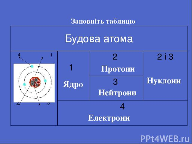 Заповніть таблицю Ядро Протони Нейтрони Нуклони Електрони Будова атома 4 1 23 1 2 2 і 3 3 4