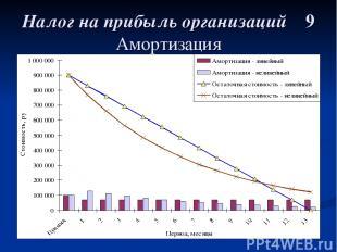 Налог на прибыль организаций 9 Амортизация