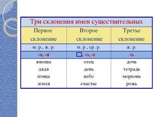 Три склонения имен существительных Первое склонение Второе склонение Третье скло